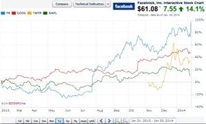 גרף עליית מניית פייסבוק / גוגל / אפל / טוויטר באחוזים בנאסדק שנת 2013