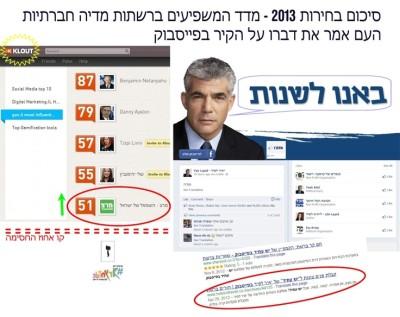 Lapid SocialMedia Campaign